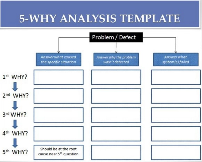 The most Powerful way to perform Root Cause Analysis - Food Safety ...